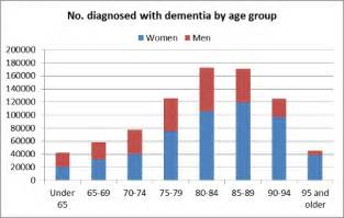 Graph of People with Dementia