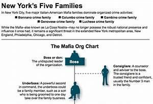 Mafia Org Chart Fbi