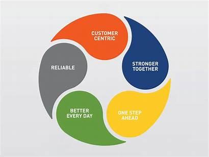 Values Core Five Customer Centric Learn Corporate