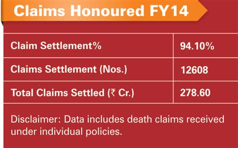 Icici prudential life insurance company ltd began its operations in the year 2001. ICICI Prulife - Health Claim Forms