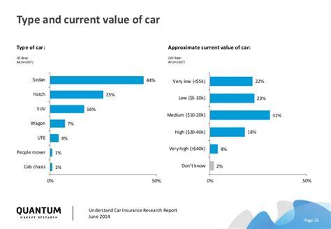 Understand Car Insurance Report