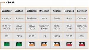 Batterie Fulmen Auchan : batterie 60ah carrefour stunning location de voiture carrefour avec les meilleures collections ~ Melissatoandfro.com Idées de Décoration