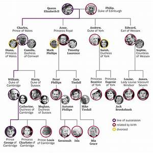 British Royal Family Tree and Line of Succession: A Full ...