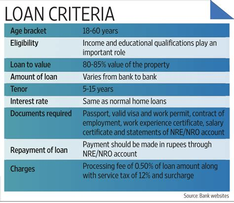 loan processor certification form procedure to apply education loan in indian bank cooking
