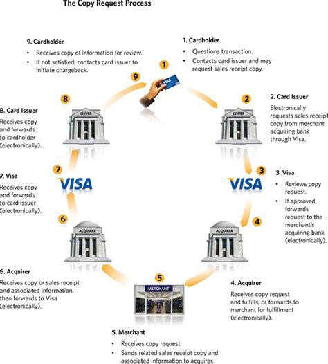 Maybe you would like to learn more about one of these? Visa Chargeback Reason Codes and Time Limits