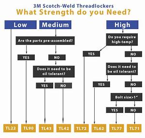 Viscosity Equivalent Chart Threadlockers Patches Industrial Tool And Supply