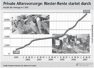 Rente Berechnen Leicht Gemacht : private altersvorsorge bestimmte jahrg nge sparen nicht ~ Themetempest.com Abrechnung