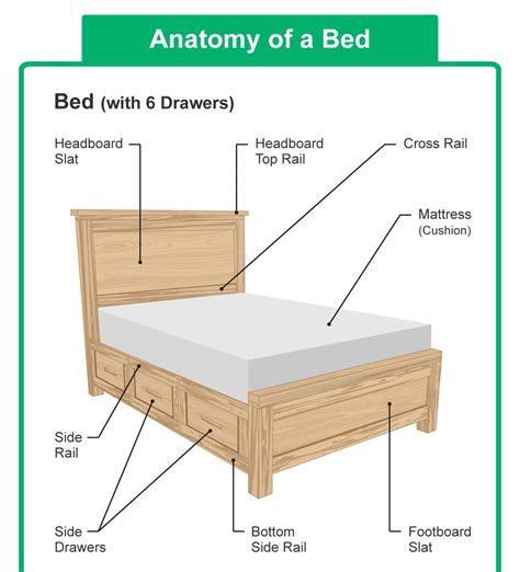 parts   bed headboard  mattress diagrams