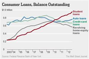 Falling Mortgage Balances Offset Rising Student, Auto ...