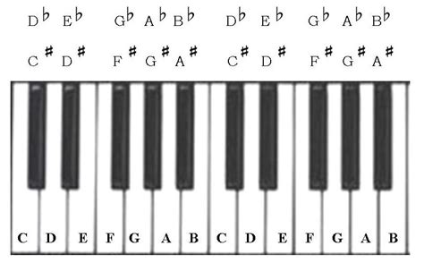 Letter Name For The Black Keys On The Piano