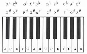 music lessons piano keyboard lesson part 3 twinkle With keyboard piano key letters