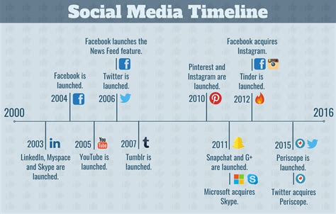 Social Media and Recruitment: Everything You Need to Know