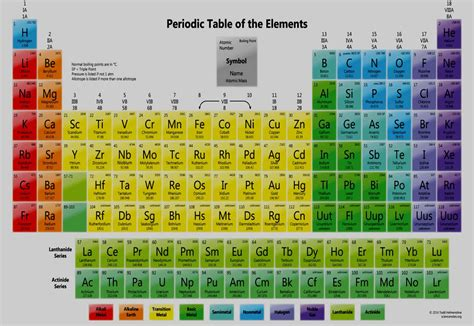 color periodic table color coded periodic table free printable periodic tables