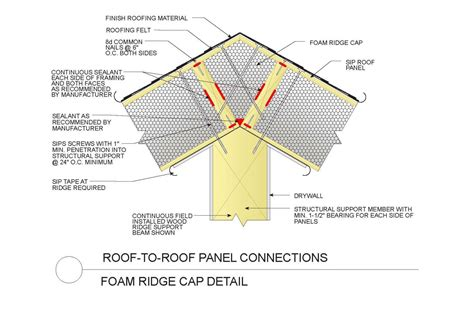sips construction details sipa structual insulated
