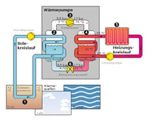 wie funktioniert wärmepumpe professional technik erkl 228 rt w 228 rmepumpen so
