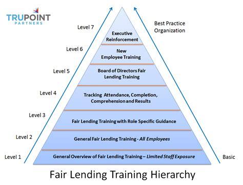 bureau of financial institutions trupoint compliance fair lending cra hmda bsa