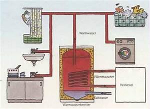 Warmwasserspeicher An Heizung Anschließen : brauchwasserspeicher klimaanlage und heizung ~ Buech-reservation.com Haus und Dekorationen