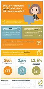 Davis & Company Survey Shows HR Communication Fails to ...
