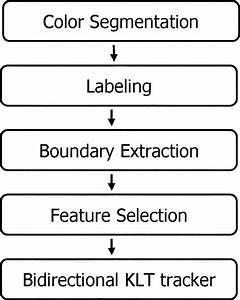 Block Diagram Of Motion Estimation