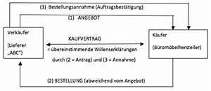 Was Kostet Ein Stellplatz Zum Kauf : kaufvertrag anfrage angebot abschluss erkl rung ~ Articles-book.com Haus und Dekorationen