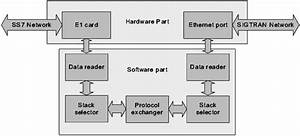Block Diagram Of The Developed Software And Hardware
