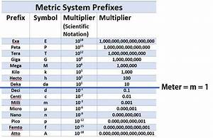 Basic Metric System Weight Chart Unbiased Metric System