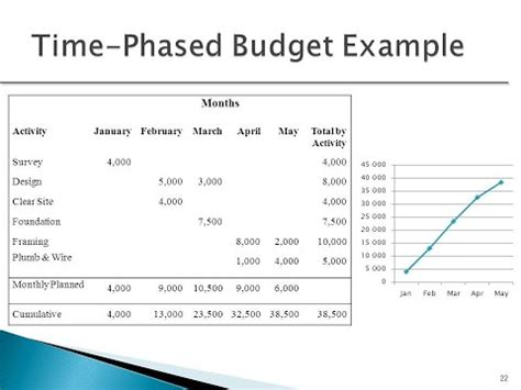 The excel monthly budget template calculates differences automatically once the data is entered and provides subtotals for each category. Creating a Time Phased Budget - YouTube