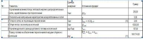 Требуемый нормативный удельный расход тепловой энергии системой теплоснабжения на отопление здания