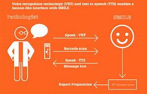 Voice Recognition Technology  Vrt  And Text To Speech  Tts