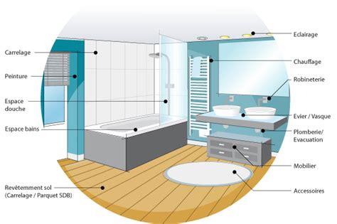 norme electrique salle de bain beautiful eclairage salle de bain norme prises de courants morme