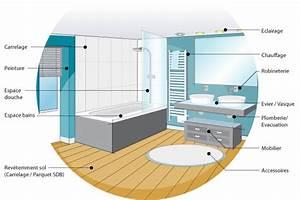 Prise Electrique Salle De Bain : gagnant hauteur prise salle de bain id es manger fresh on ~ Dailycaller-alerts.com Idées de Décoration