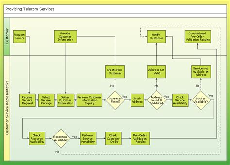 flow chart cover letter conceptdraw sles business processes flow charts