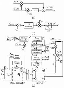 A  Control Scheme For The Inverter   B  Block Diagram For Dc