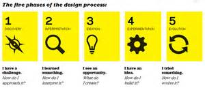 design thinking process design thinking and social innovation overview design thinking studio in social innovation