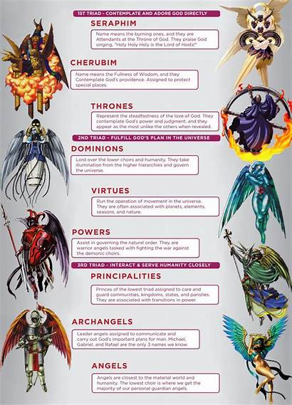 Angels Hierarchy Angel Mythology Creatures Mythical Demons
