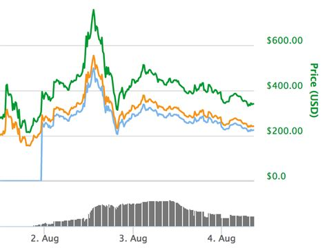 The bitcoin price chart is shown in dollar. Bitcoin news LIVE: Latest prices as Bitcoin cash falls but Bitcoin steady | City & Business ...