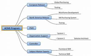 Financial Controller Organizational Chart More Mindgenius Mind Mapping Software Developing Useful