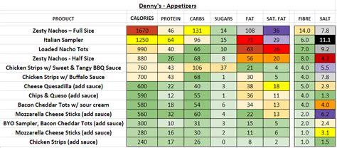 dennys nutrition information  calories full menu