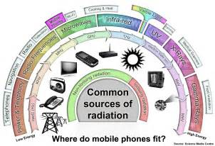 Common Sources of Electromagnetic Radiation