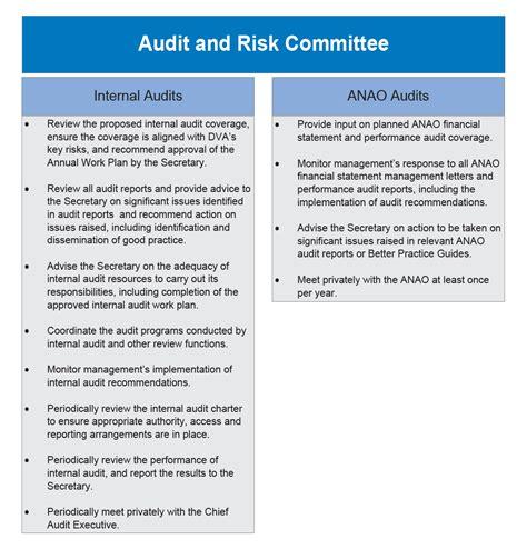 implementation  audit recommendations australian
