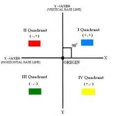 Quadrants, Graph Quadrants Online Math@tutorvistacom