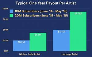 Spotify, Mum On Funding, Announces 20M Paying Users, 75M ...