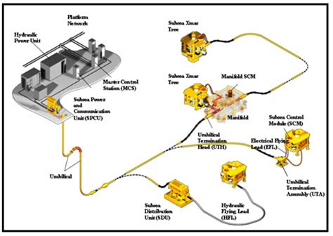Subsea Technology and Equipments - Oil&Gas Portal