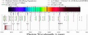 Balmer Series  Bottom  Compared To Fraunhofer Sun