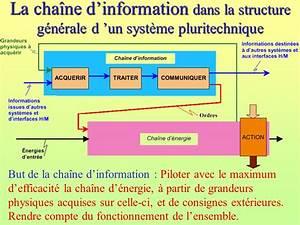 La Chaine E : la cha ne d information dans la structure g n rale d un syst me pluritechnique but de la cha ne ~ Medecine-chirurgie-esthetiques.com Avis de Voitures