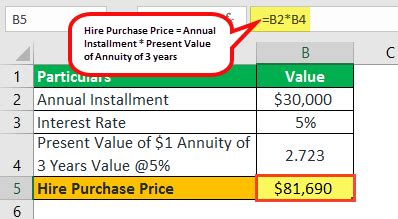 hire purchase agreement meaning types calculation