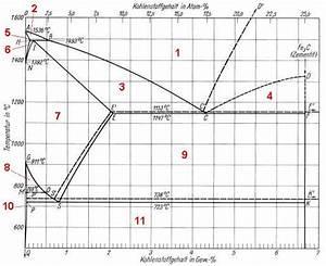 K Alpha Linie Berechnen : eisen kohlenstoff diagramm ~ Themetempest.com Abrechnung
