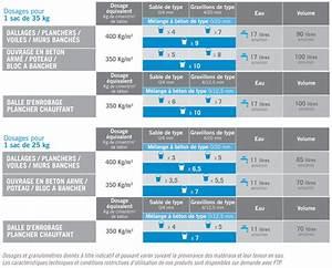 Dosage Beton Pour 1 Sac De Ciment 25 Kg : sensium ~ Premium-room.com Idées de Décoration