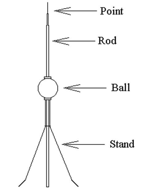 Diagram Of A Lightning Rod by National Depression Glass Association Lightning Balls