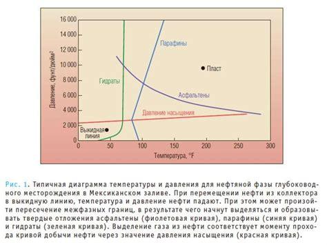 Переработка газа нефти и угля. Экологические аспекты добычи переработки в Казахстане. Происхождение природных источников.